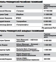 glavy-goskorporacij-ne-xotyat-otkazyvatsya-ot-svoix-doxodov-2